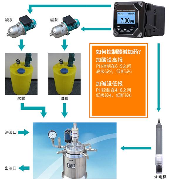 pH控制器应用在酸碱自动控制