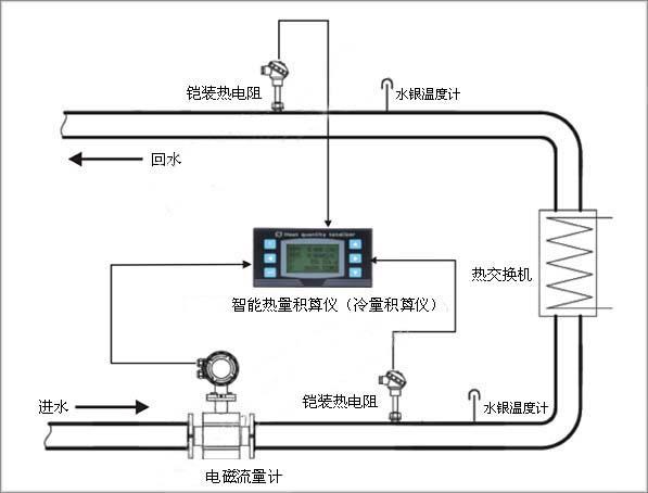 冷冻水的冷量计量系统